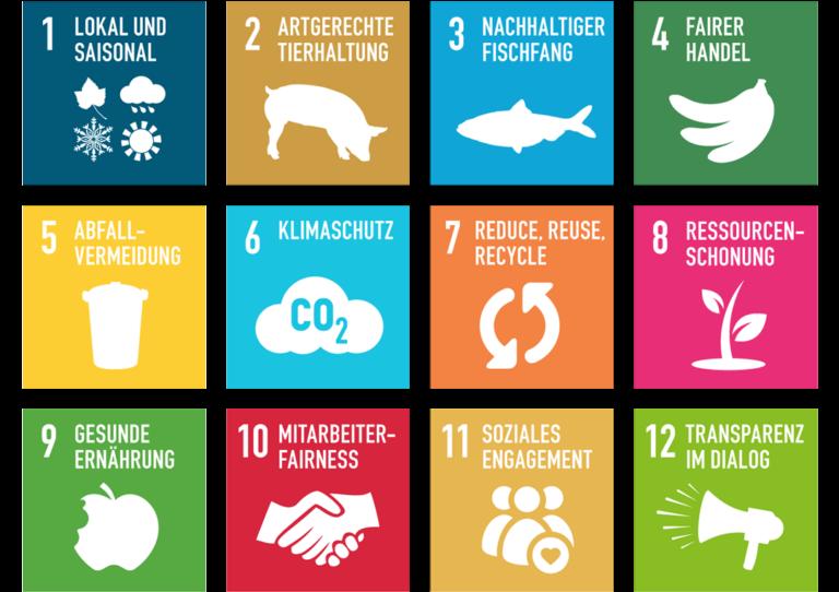greentable SDGs